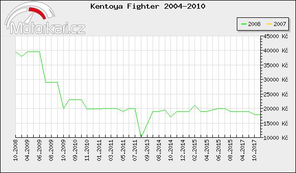 Kentoya Fighter 2004-2010