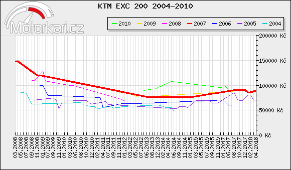 KTM EXC 200 2004-2010