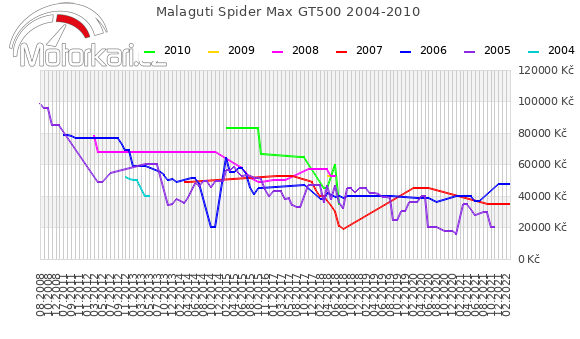 Malaguti Spider Max GT500 2004-2010