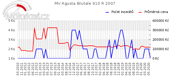 MV Agusta Brutale 910 R 2007