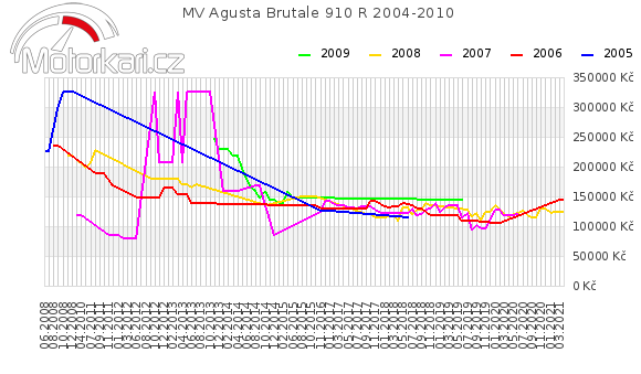 MV Agusta Brutale 910 R 2004-2010