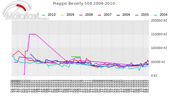 Piaggio Beverly 500 2004-2010