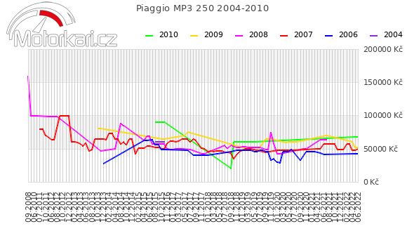 Piaggio MP3 250 2004-2010
