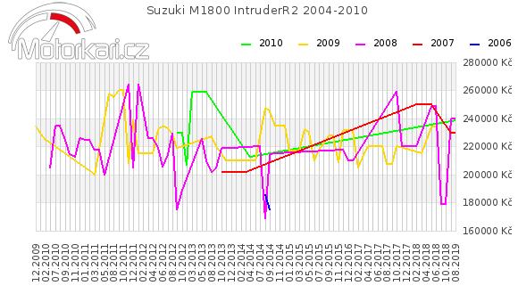 Suzuki M1800 IntruderR2 2004-2010