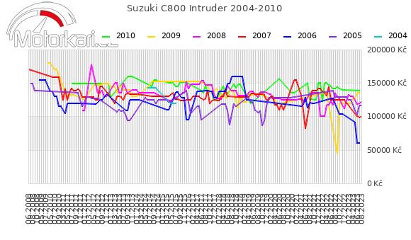 Suzuki C800 Intruder 2004-2010