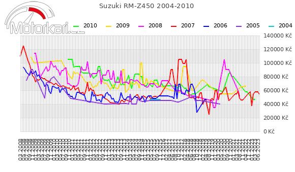 Suzuki RM-Z450 2004-2010