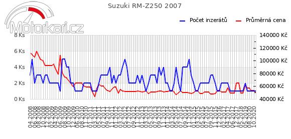 Suzuki RM-Z250 2007