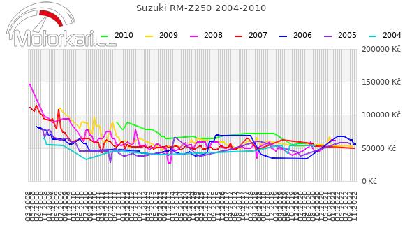 Suzuki RM-Z250 2004-2010
