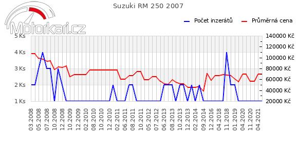 Suzuki RM 250 2007