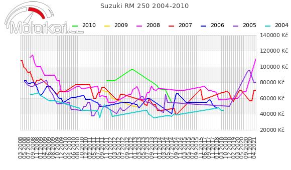Suzuki RM 250 2004-2010