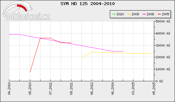 SYM HD 125 2004-2010