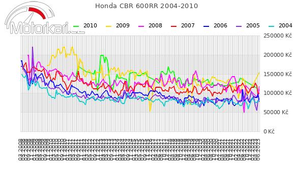 Honda CBR 600RR 2004-2010