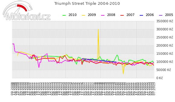 Triumph Street Triple 2004-2010