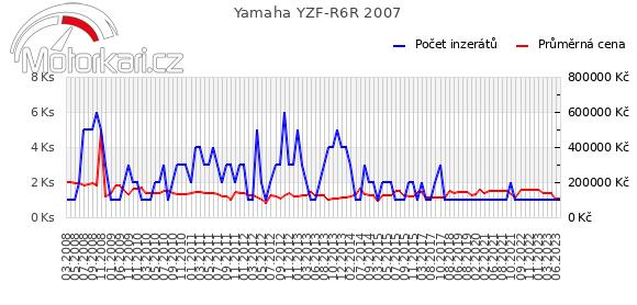 Yamaha YZF-R6R 2007