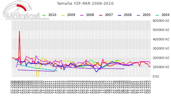 Yamaha YZF-R6R 2004-2010