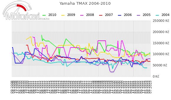 Yamaha T-max 2004-2010