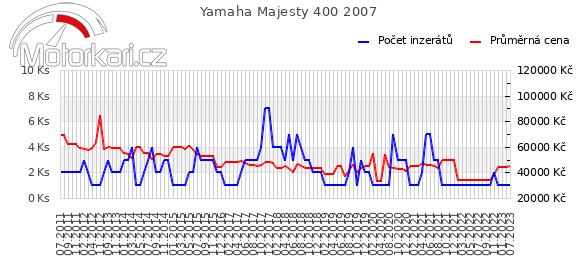 Yamaha Majesty 400 2007