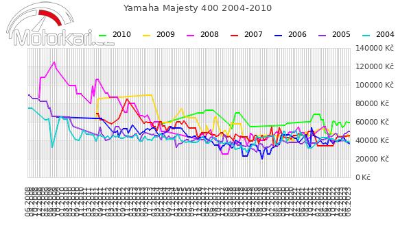 Yamaha Majesty 400 2004-2010