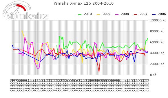 Yamaha X-max 125 2004-2010