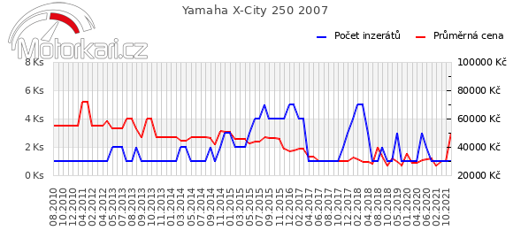 Yamaha X-City 250 2007