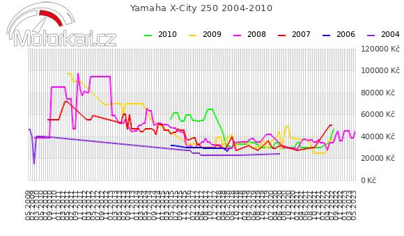 Yamaha X-City 250 2004-2010