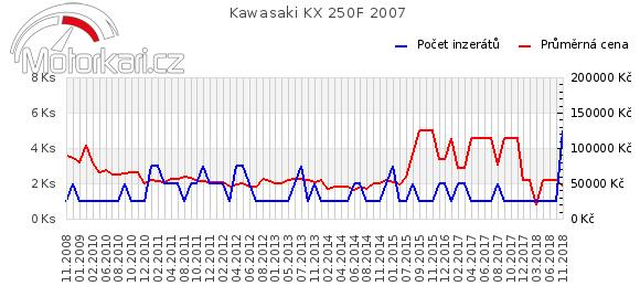 Kawasaki KX 250F 2007