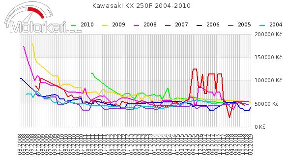 Kawasaki KX 250F 2004-2010