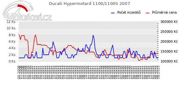 Ducati Hypermotard 1100/1100S 2007