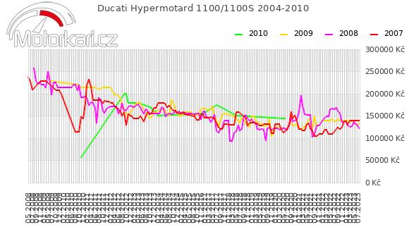 Ducati Hypermotard 1100/1100S 2004-2010