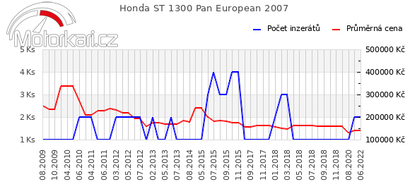 Honda ST 1300 Pan European 2007