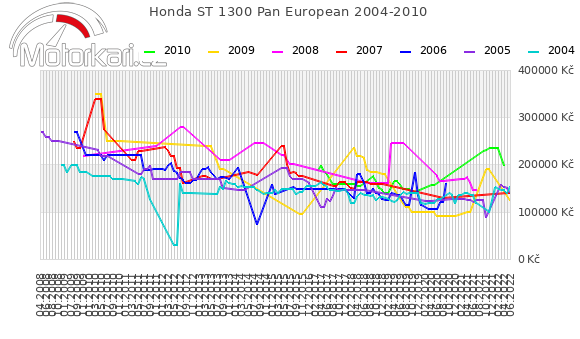 Honda ST 1300 Pan European 2004-2010