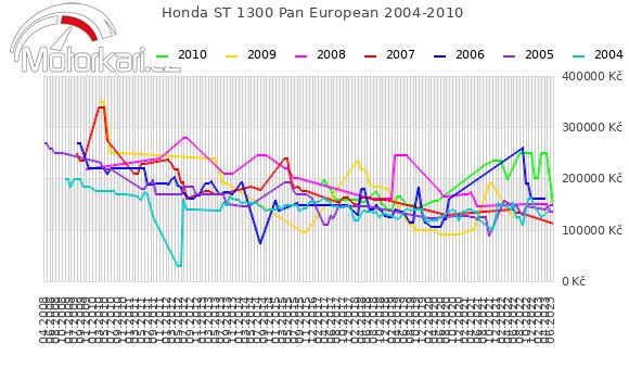 Honda ST 1300 Pan European 2004-2010