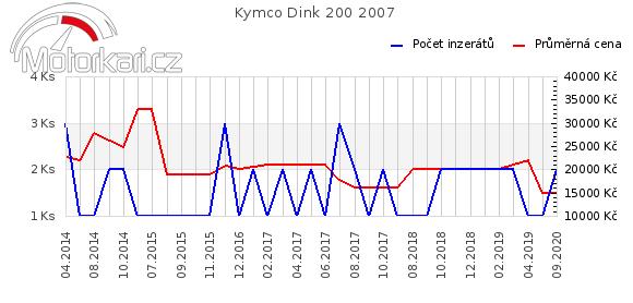 Kymco Dink 200 2007
