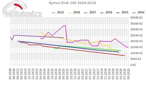 Kymco Dink 200 2004-2010