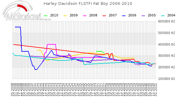 Harley Davidson FLSTFI Fat Boy 2004-2010
