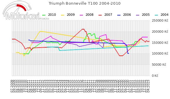 Triumph Bonneville T100 2004-2010