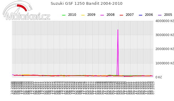 Suzuki GSF 1250 Bandit 2004-2010