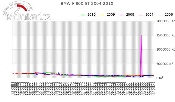 BMW F 800 ST 2004-2010