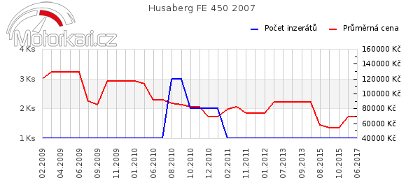 Husaberg FE 450 2007