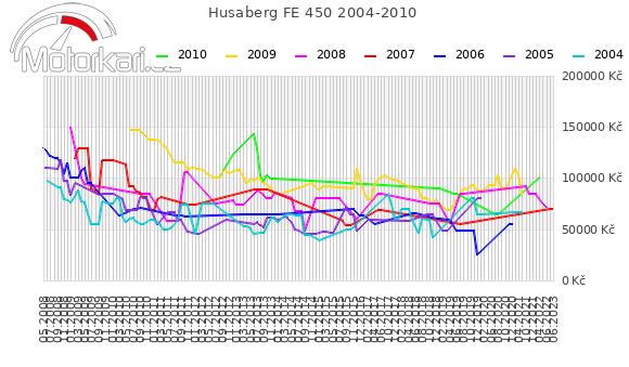 Husaberg FE 450 2004-2010