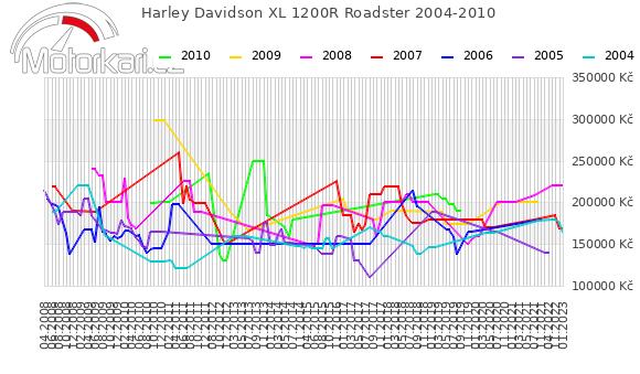 Harley Davidson XL 1200R Roadster 2004-2010