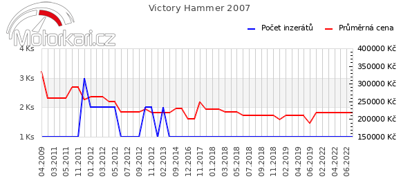 Victory Hammer 2007