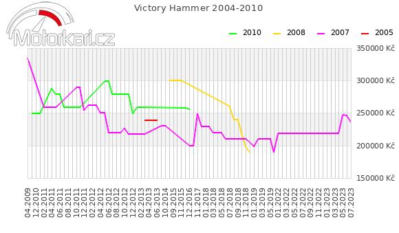 Victory Hammer 2004-2010