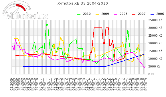 X-motos XB 33 2004-2010