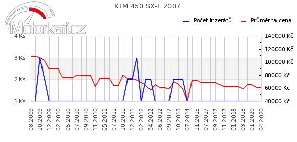 KTM 450 SX-F 2007