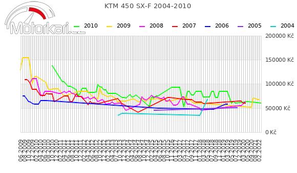 KTM 450 SX-F 2004-2010