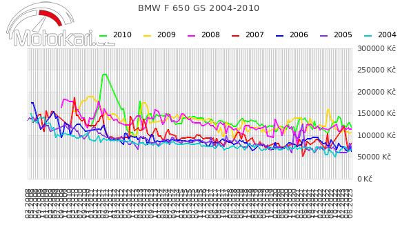 BMW F 650 GS 2004-2010