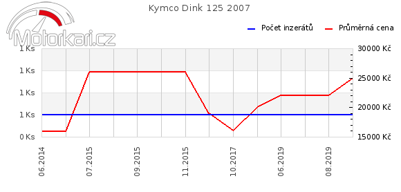 Kymco Dink 125 2007