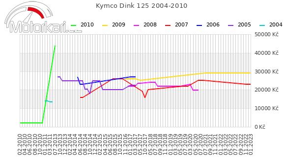 Kymco Dink 125 2004-2010