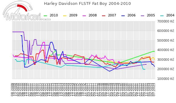Harley Davidson FLSTF Fat Boy 2004-2010